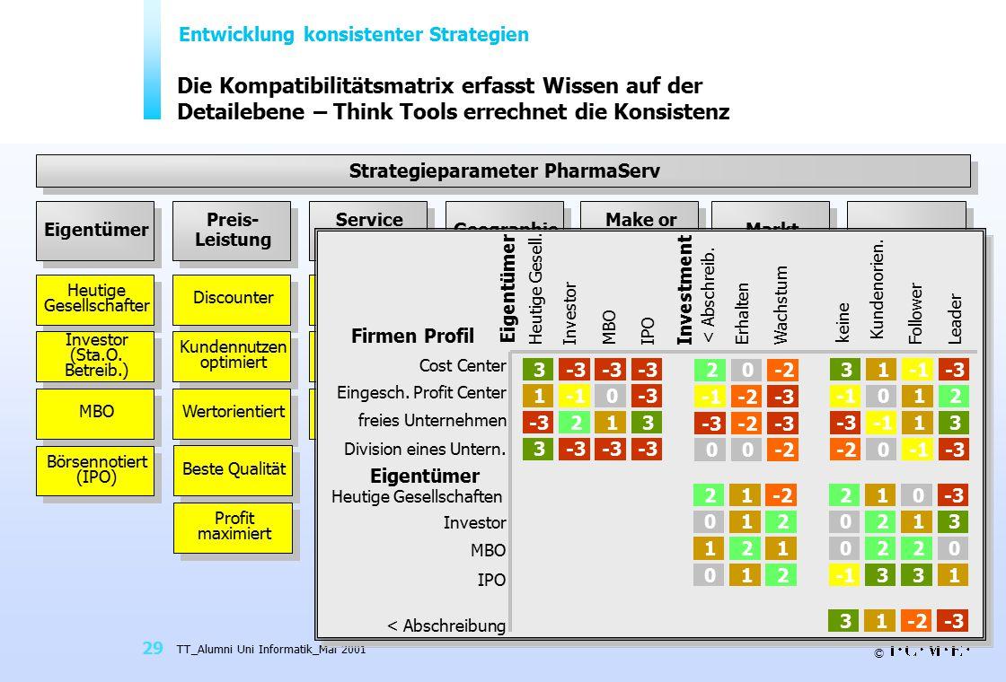 Entwicklung konsistenter Strategien Strategieparameter PharmaServ