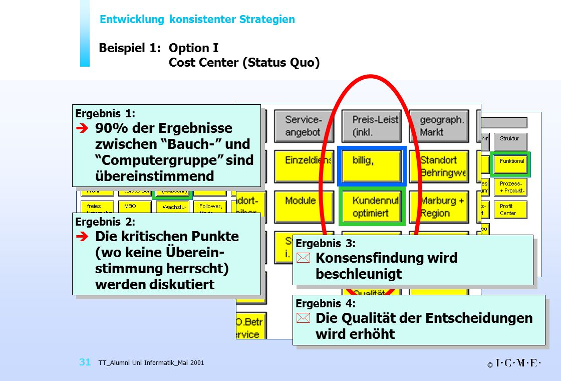 Beispiel 1: Option I Cost Center (Status Quo)