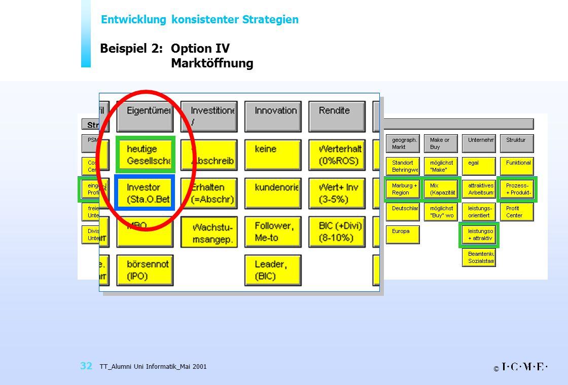 Beispiel 2: Option IV Marktöffnung
