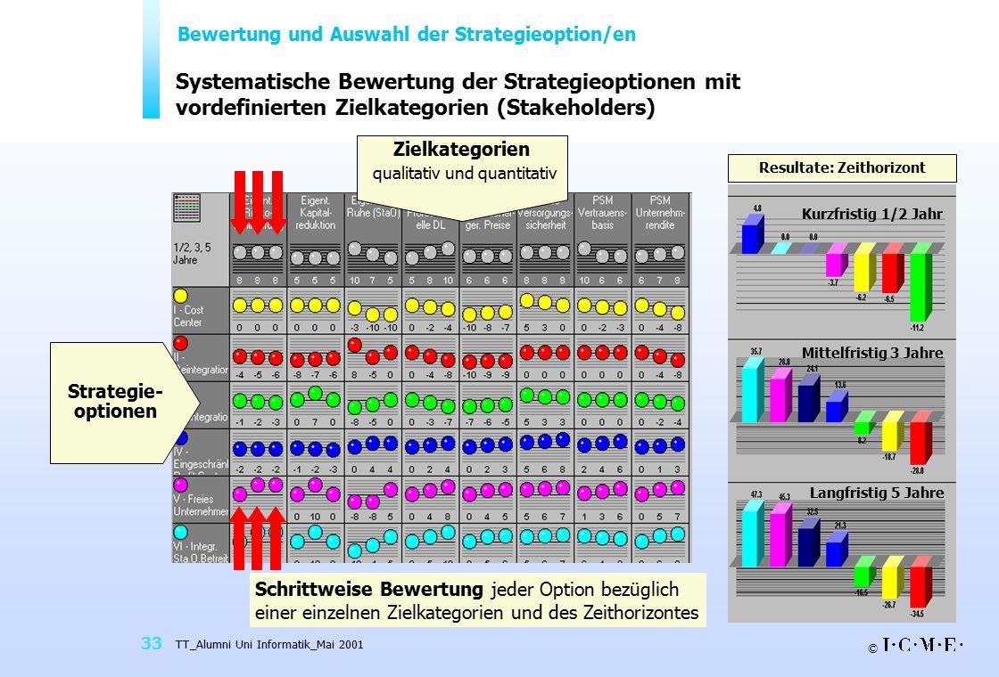 Bewertung und Auswahl der Strategieoption/en