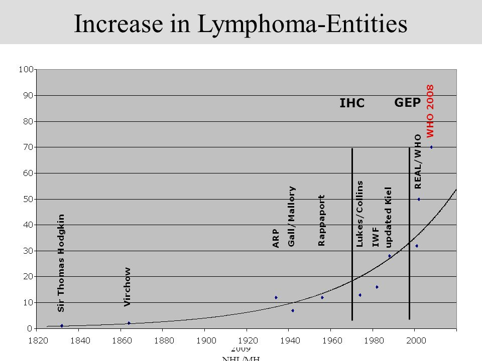 Increase in Lymphoma-Entities
