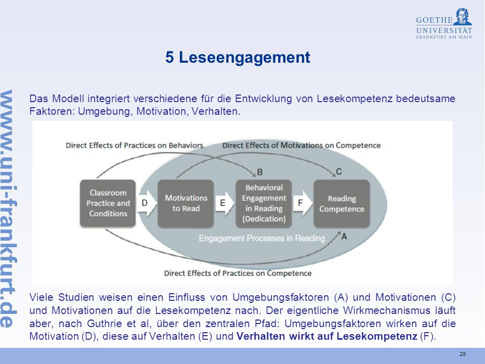 5 Leseengagement Das Modell integriert verschiedene für die Entwicklung von Lesekompetenz bedeutsame Faktoren: Umgebung, Motivation, Verhalten.