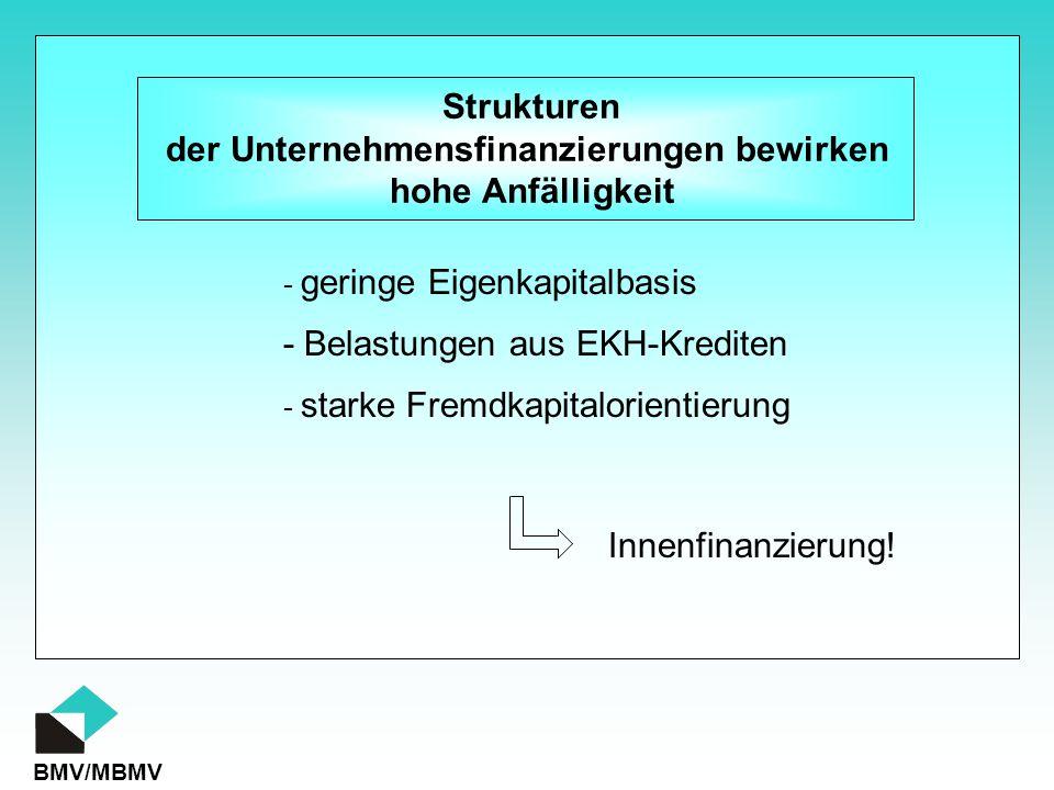 der Unternehmensfinanzierungen bewirken