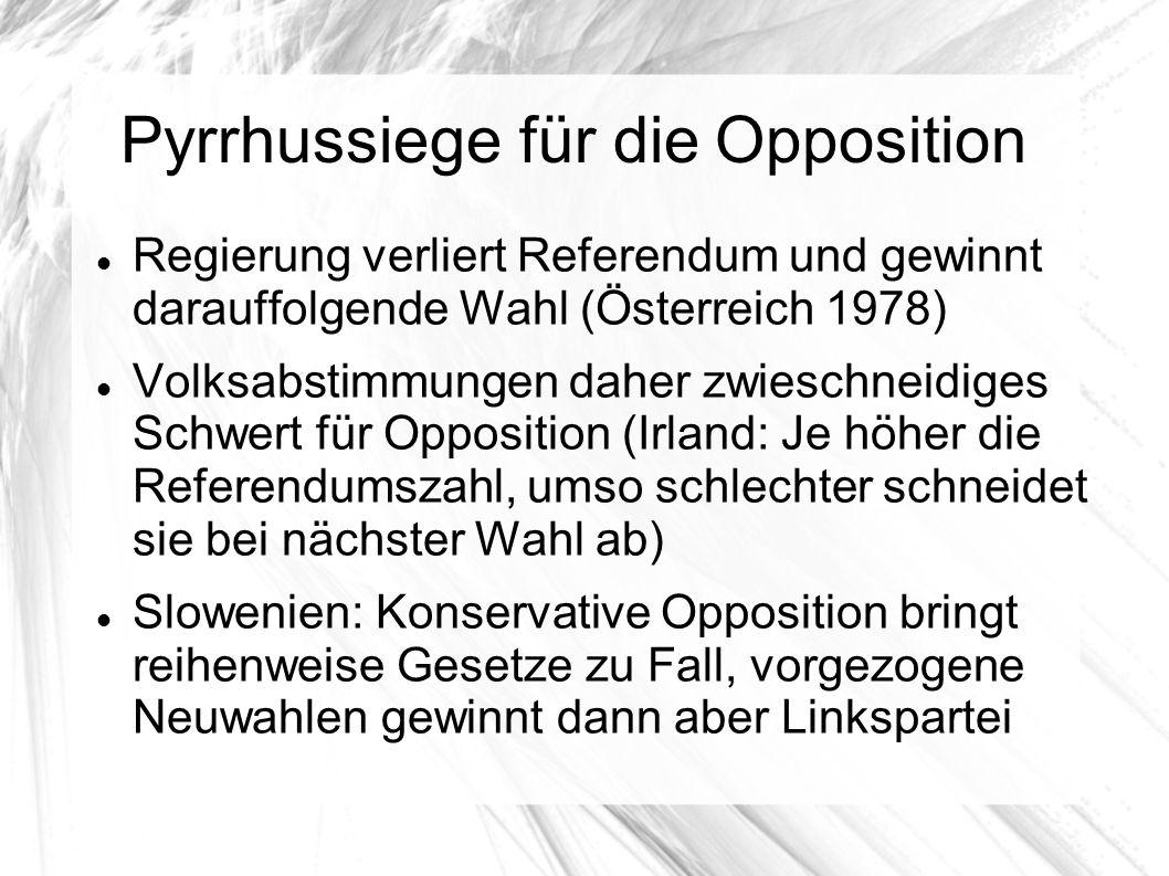 Pyrrhussiege für die Opposition