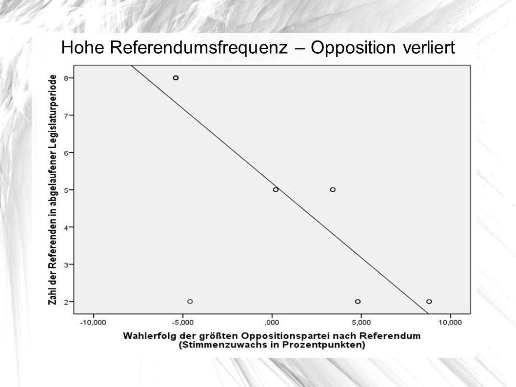 Hohe Referendumsfrequenz – Opposition verliert