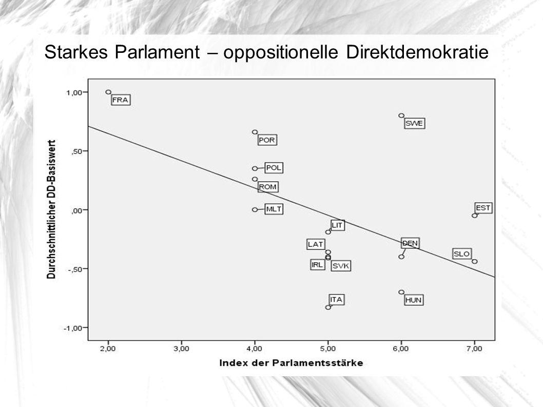 Starkes Parlament – oppositionelle Direktdemokratie
