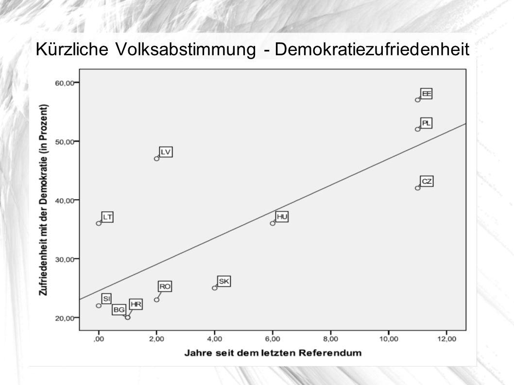 Kürzliche Volksabstimmung - Demokratiezufriedenheit