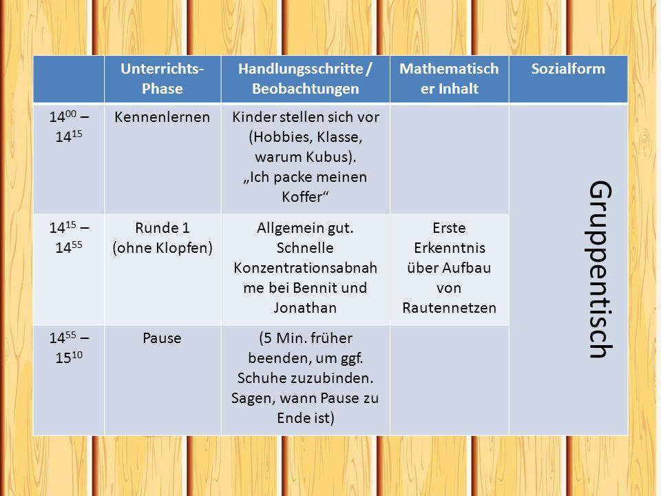 Handlungsschritte / Beobachtungen Mathematischer Inhalt