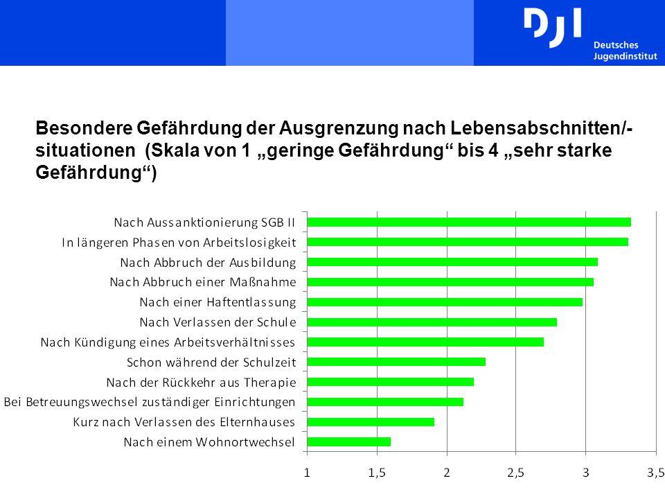 """Besondere Gefährdung der Ausgrenzung nach Lebensabschnitten/-situationen (Skala von 1 """"geringe Gefährdung bis 4 """"sehr starke Gefährdung )"""