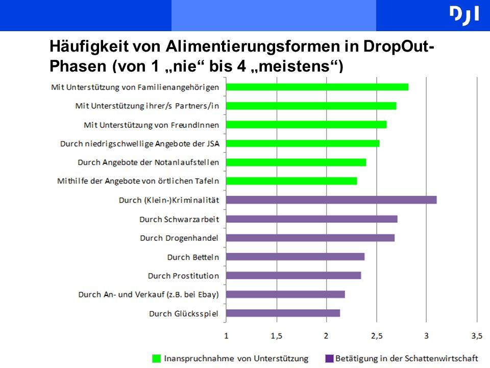 """Häufigkeit von Alimentierungsformen in DropOut-Phasen (von 1 """"nie bis 4 """"meistens )"""