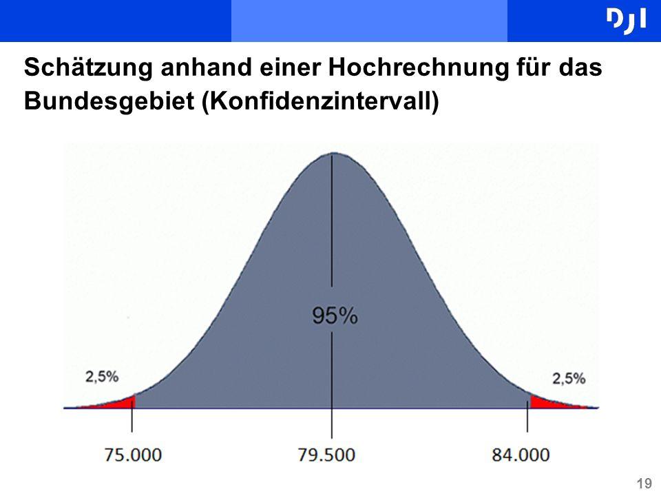 Schätzung anhand einer Hochrechnung für das Bundesgebiet (Konfidenzintervall)