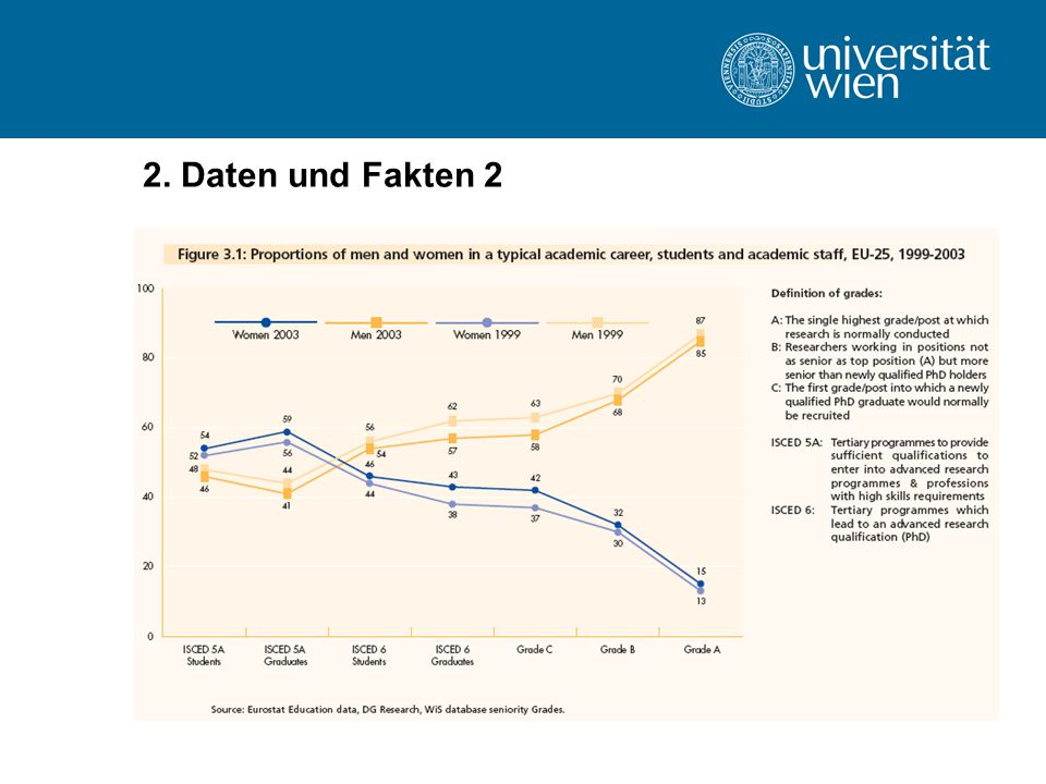 2. Daten und Fakten 2