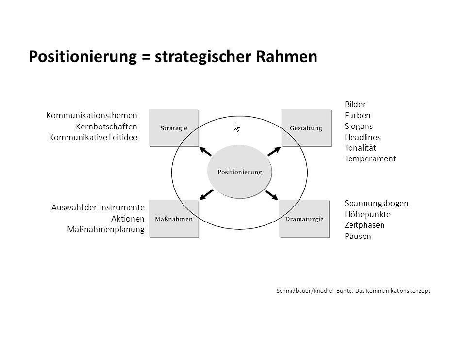 Positionierung = strategischer Rahmen