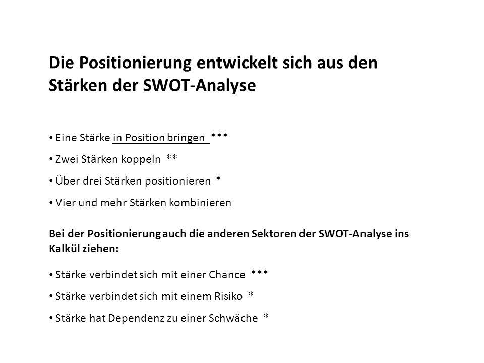 Die Positionierung entwickelt sich aus den Stärken der SWOT-Analyse