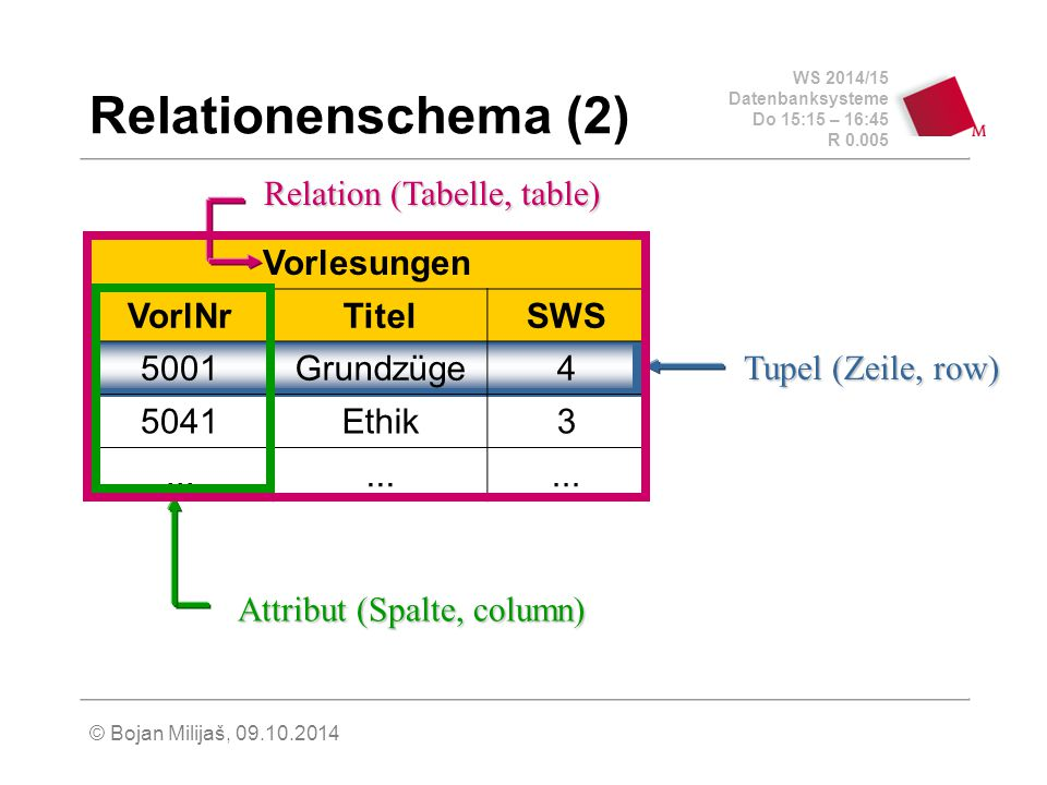 Relationenschema (2) Relation (Tabelle, table) Vorlesungen VorlNr