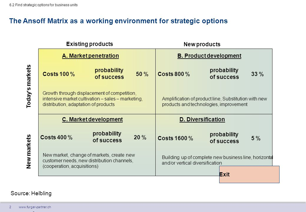 The Ansoff Matrix as a working environment for strategic options