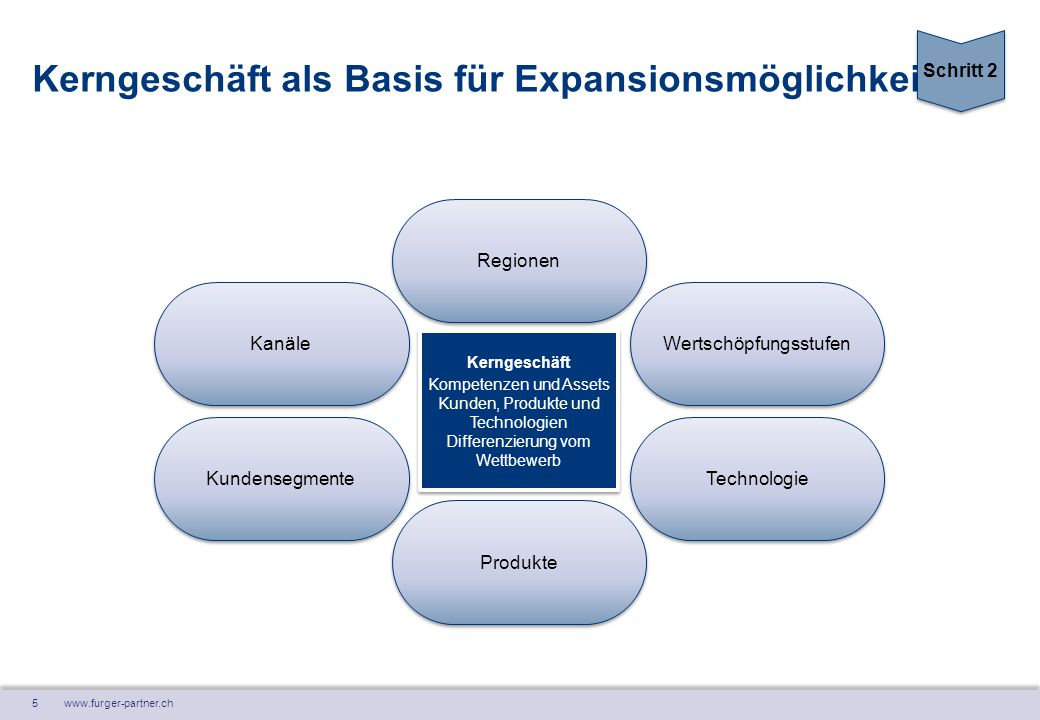 Kerngeschäft als Basis für Expansionsmöglichkeiten