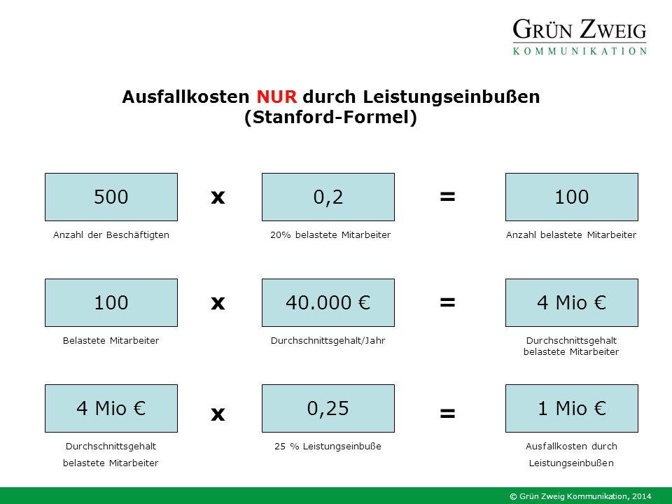 Ausfallkosten NUR durch Leistungseinbußen
