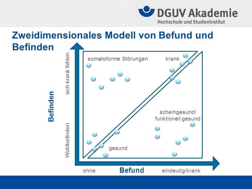 Zweidimensionales Modell von Befund und Befinden