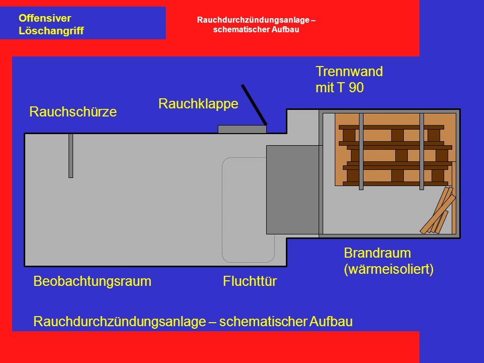 Rauchdurchzündungsanlage – schematischer Aufbau