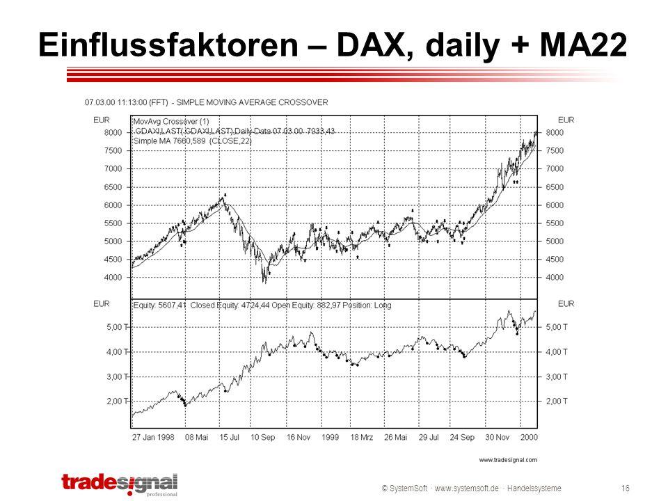 Einflussfaktoren – DAX, daily + MA22