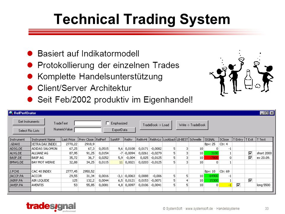 Technical Trading System