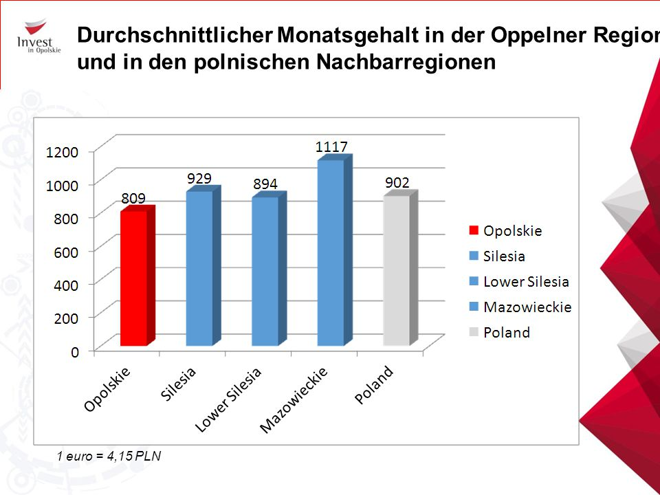 Durchschnittlicher Monatsgehalt in der Oppelner Region und in den polnischen Nachbarregionen