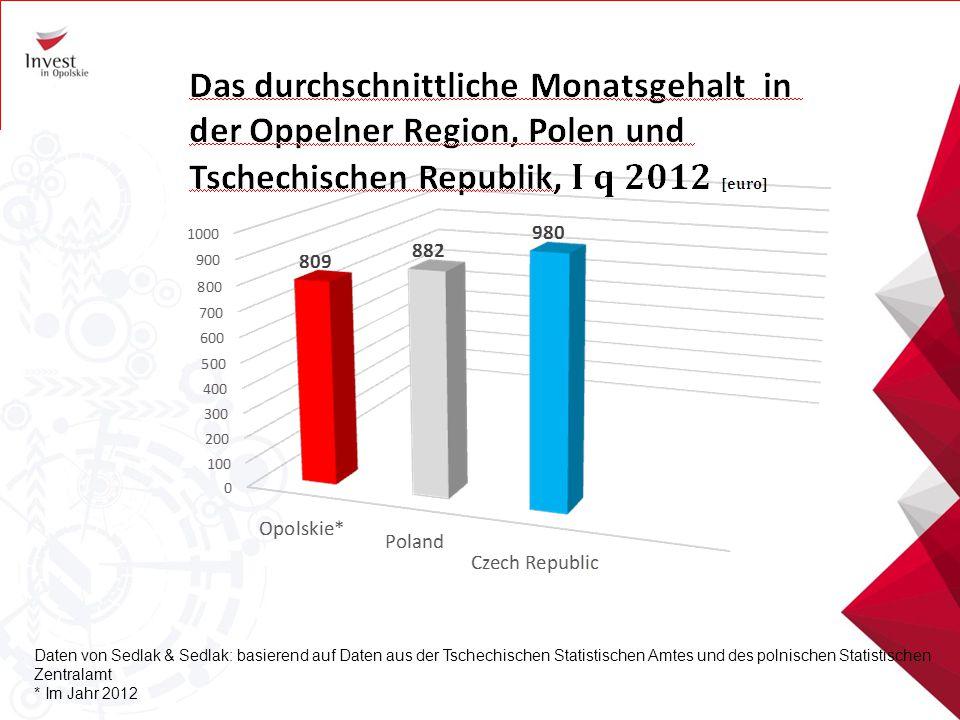 Daten von Sedlak & Sedlak: basierend auf Daten aus der Tschechischen Statistischen Amtes und des polnischen Statistischen Zentralamt