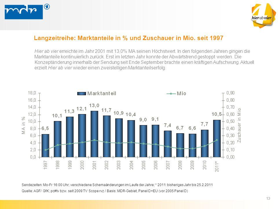 Langzeitreihe: Marktanteile in % und Zuschauer in Mio. seit 1997