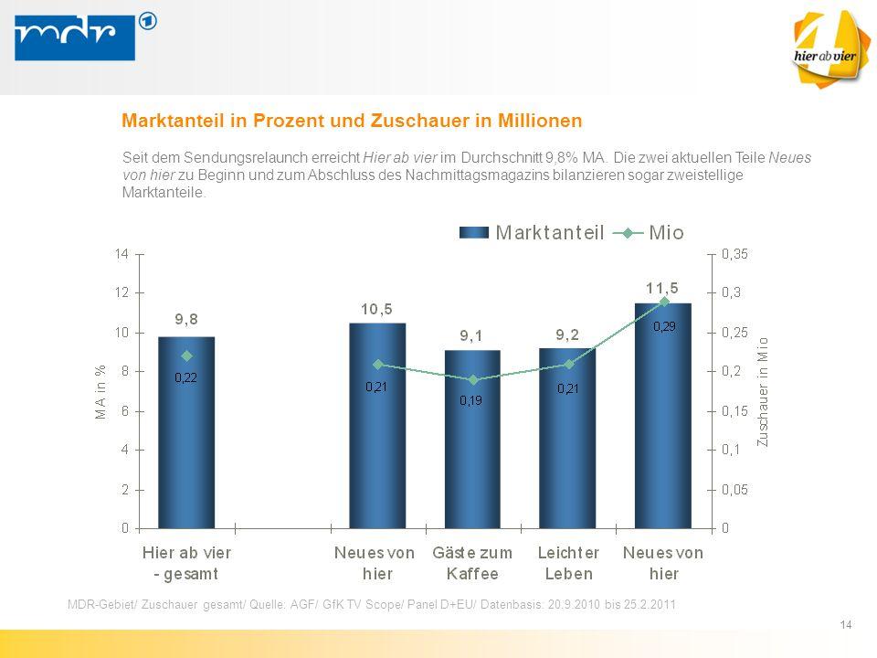Marktanteil in Prozent und Zuschauer in Millionen