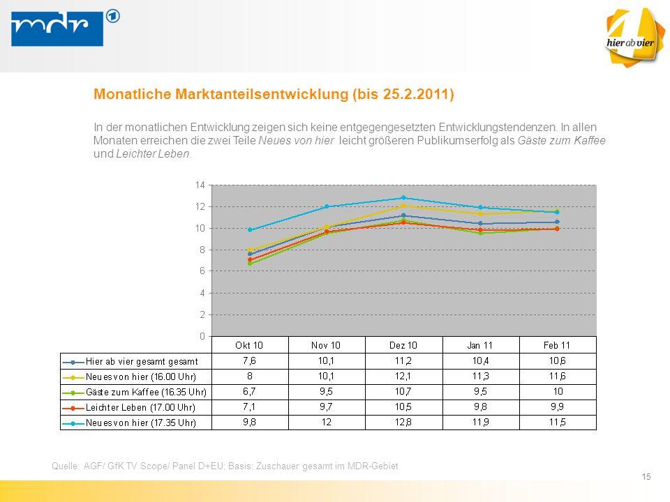 Monatliche Marktanteilsentwicklung (bis 25.2.2011)