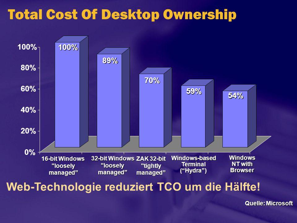 Total Cost Of Desktop Ownership