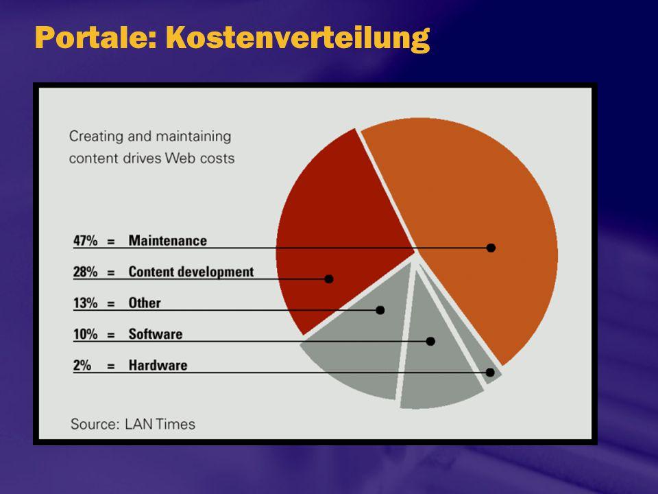 Portale: Kostenverteilung
