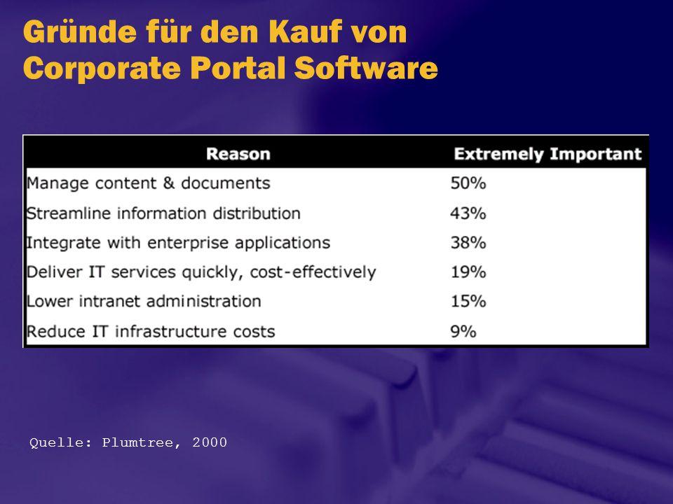 Gründe für den Kauf von Corporate Portal Software