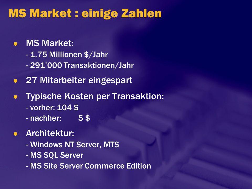 MS Market : einige Zahlen
