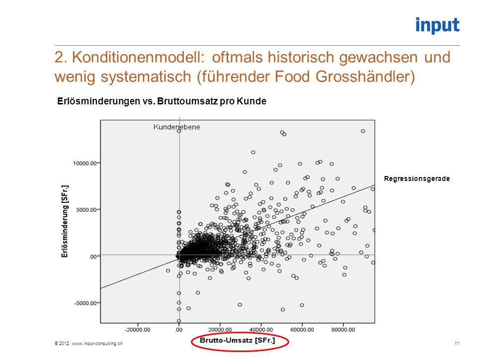 2. Konditionenmodell: oftmals historisch gewachsen und wenig systematisch (führender Food Grosshändler)