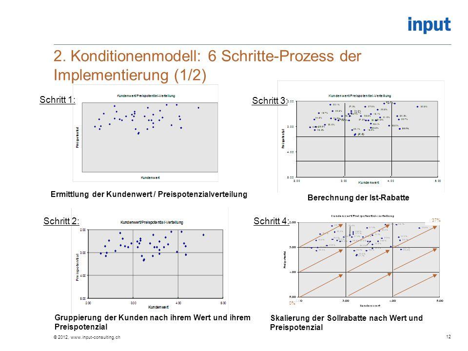 2. Konditionenmodell: 6 Schritte-Prozess der Implementierung (1/2)