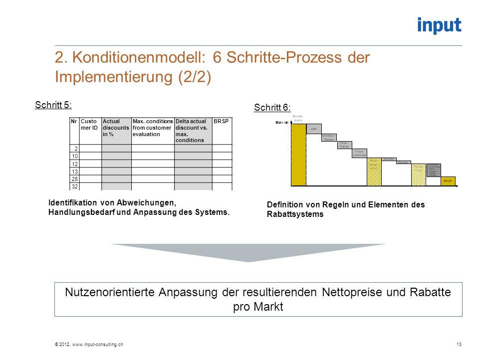 2. Konditionenmodell: 6 Schritte-Prozess der Implementierung (2/2)