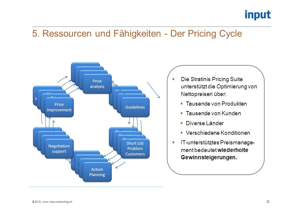 5. Ressourcen und Fähigkeiten - Der Pricing Cycle