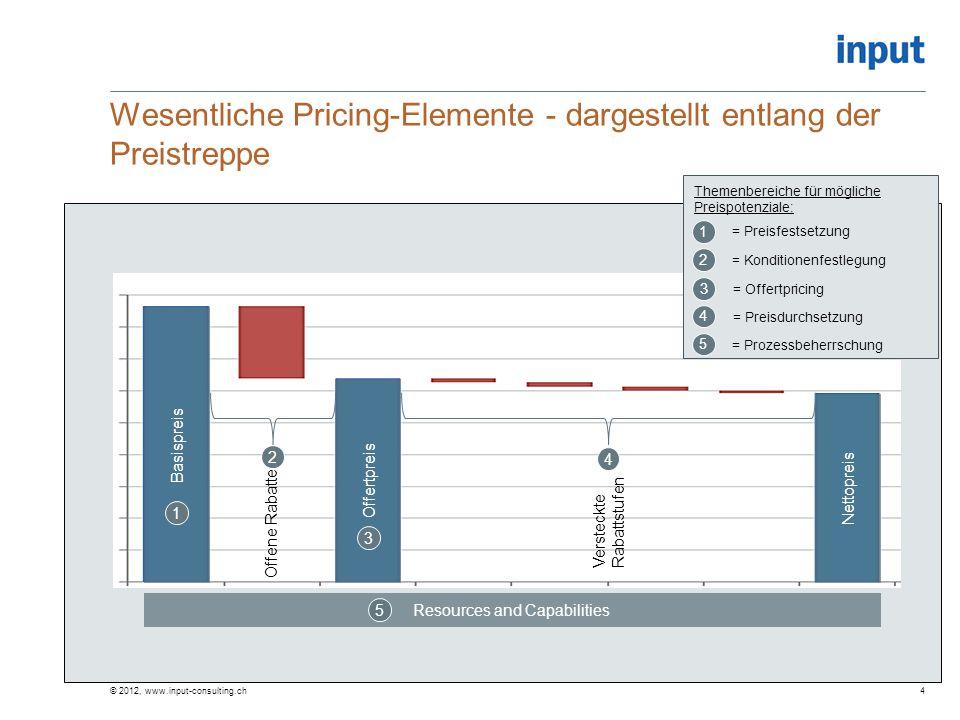 Wesentliche Pricing-Elemente - dargestellt entlang der Preistreppe