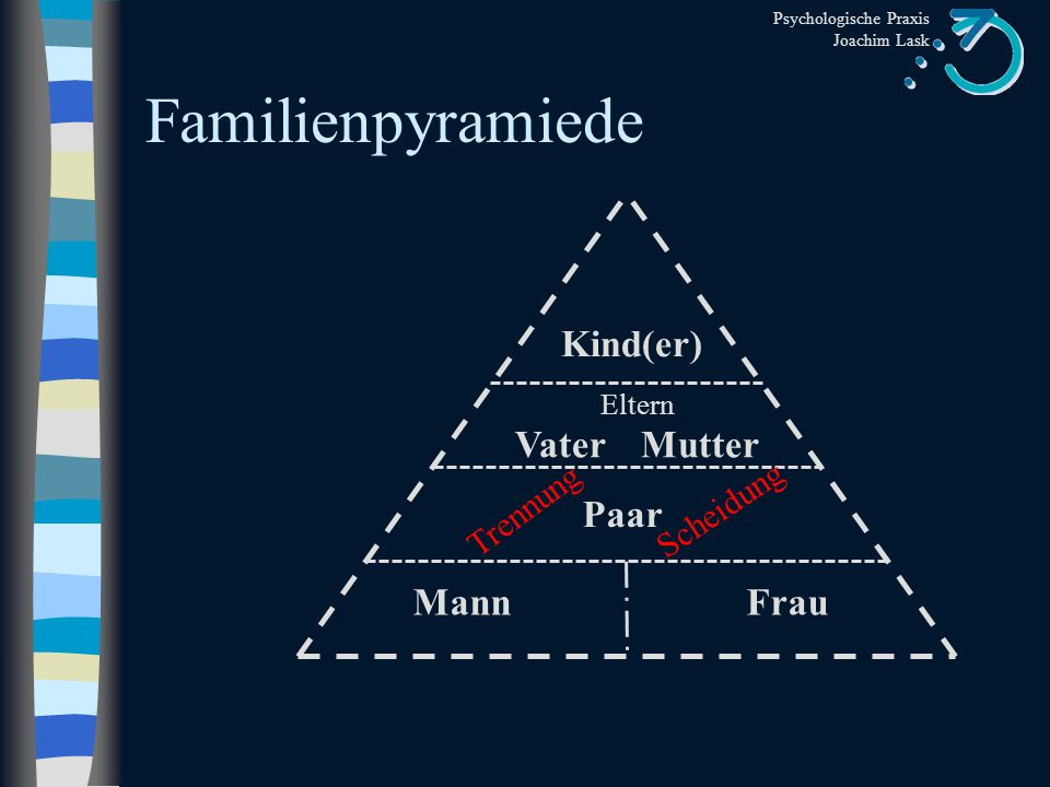 Familienpyramiede Kind(er) Paar Mann Frau Trennung Scheidung