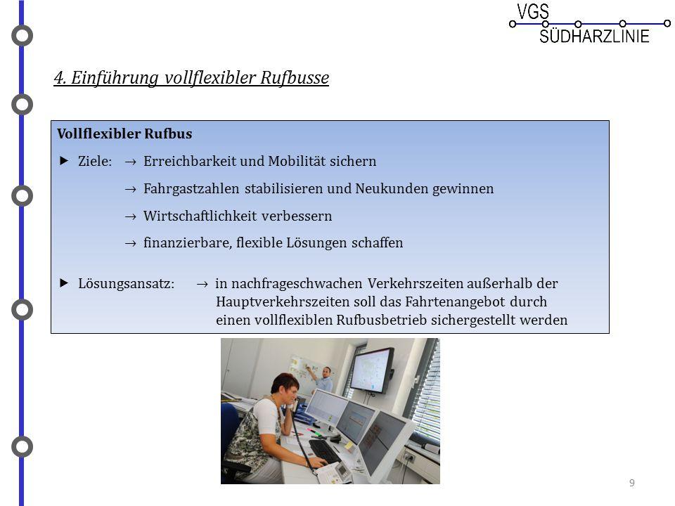 4. Einführung vollflexibler Rufbusse