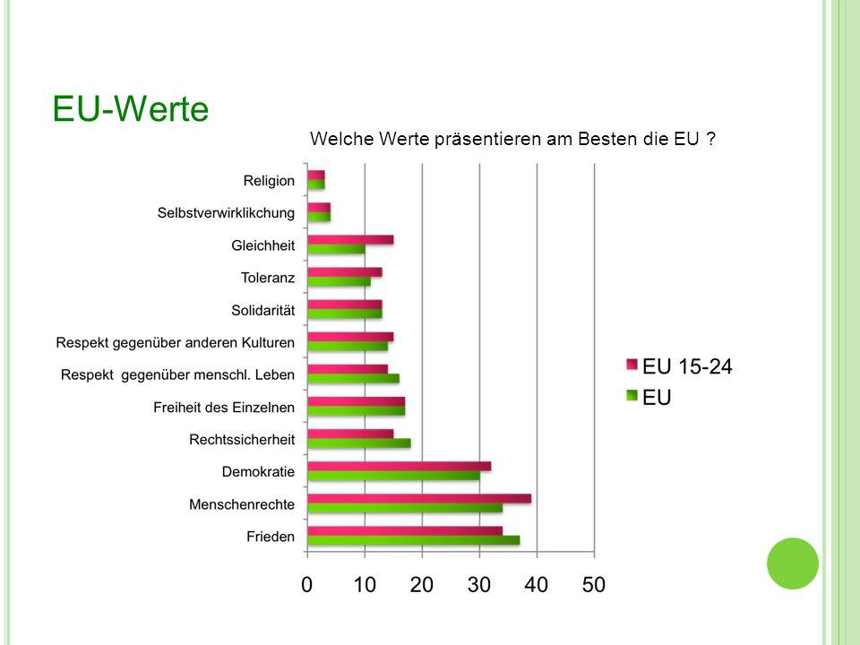 EU-Werte Welche Werte präsentieren am Besten die EU