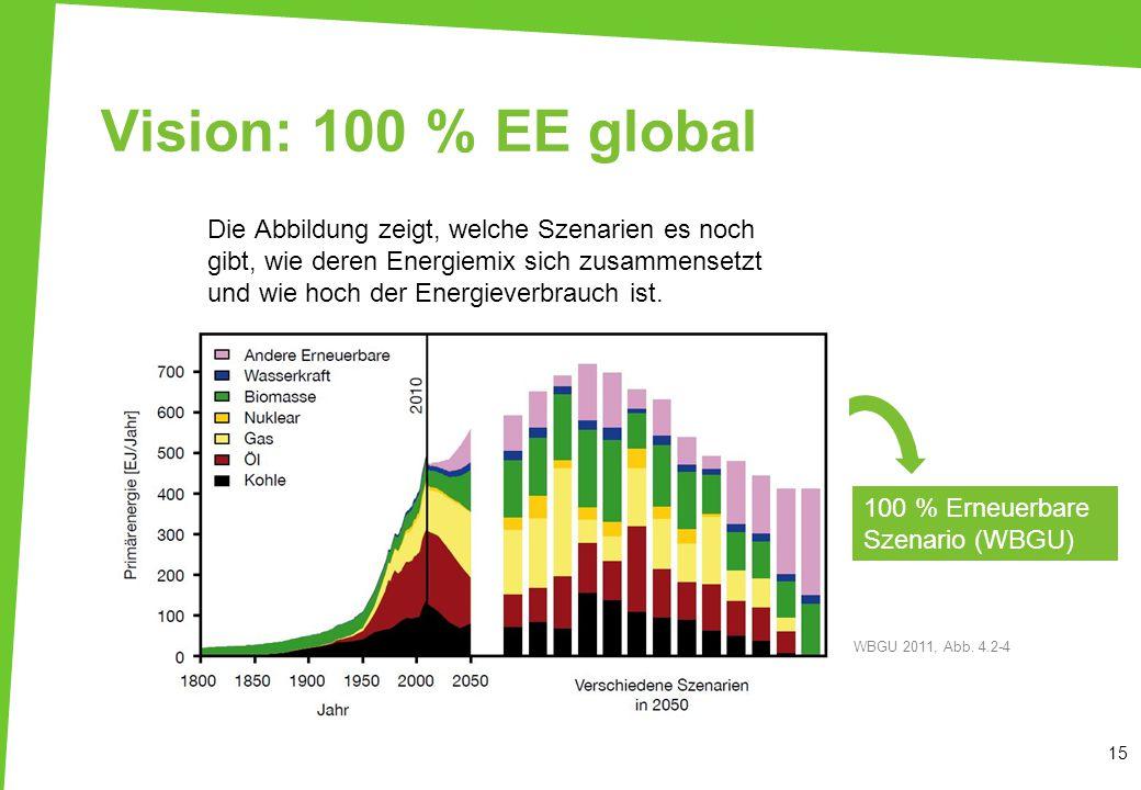 Vision: 100 % EE global