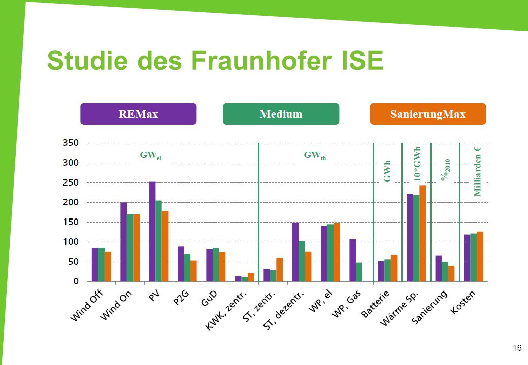 Studie des Fraunhofer ISE
