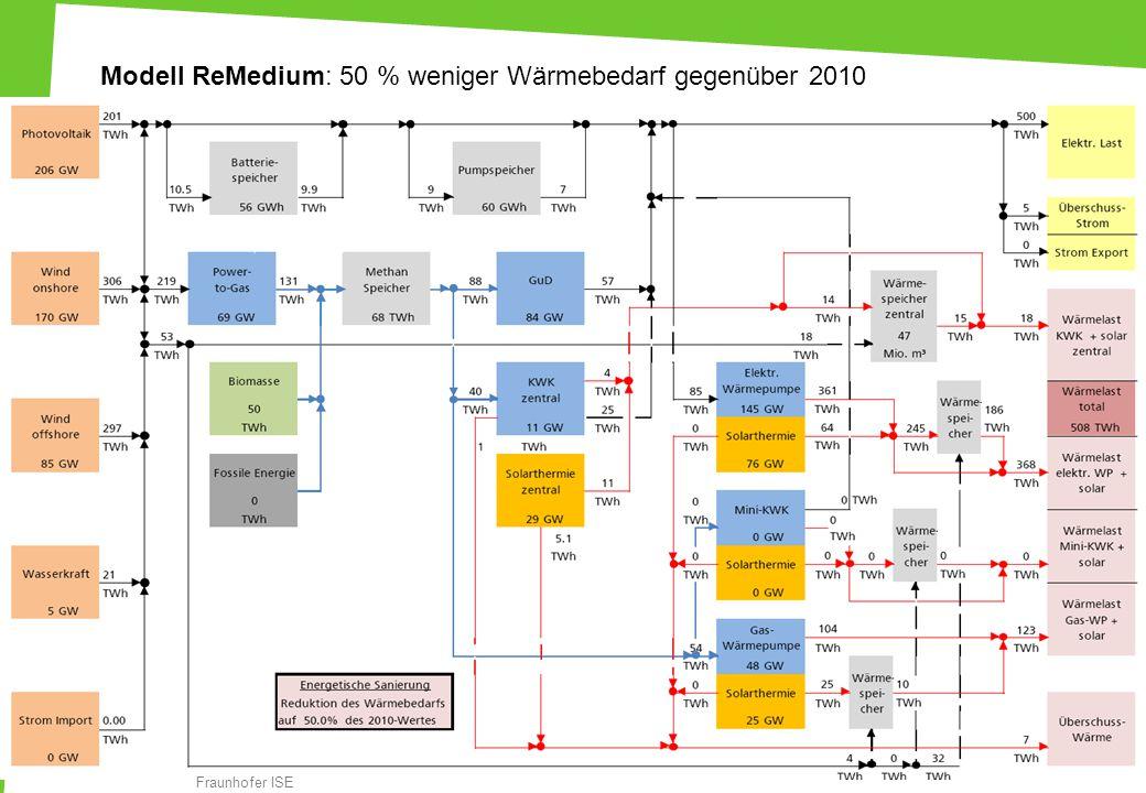 Modell ReMedium: 50 % weniger Wärmebedarf gegenüber 2010