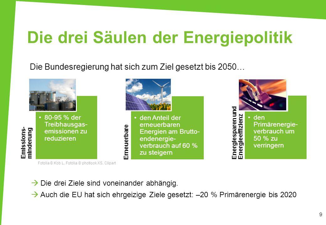 Die drei Säulen der Energiepolitik