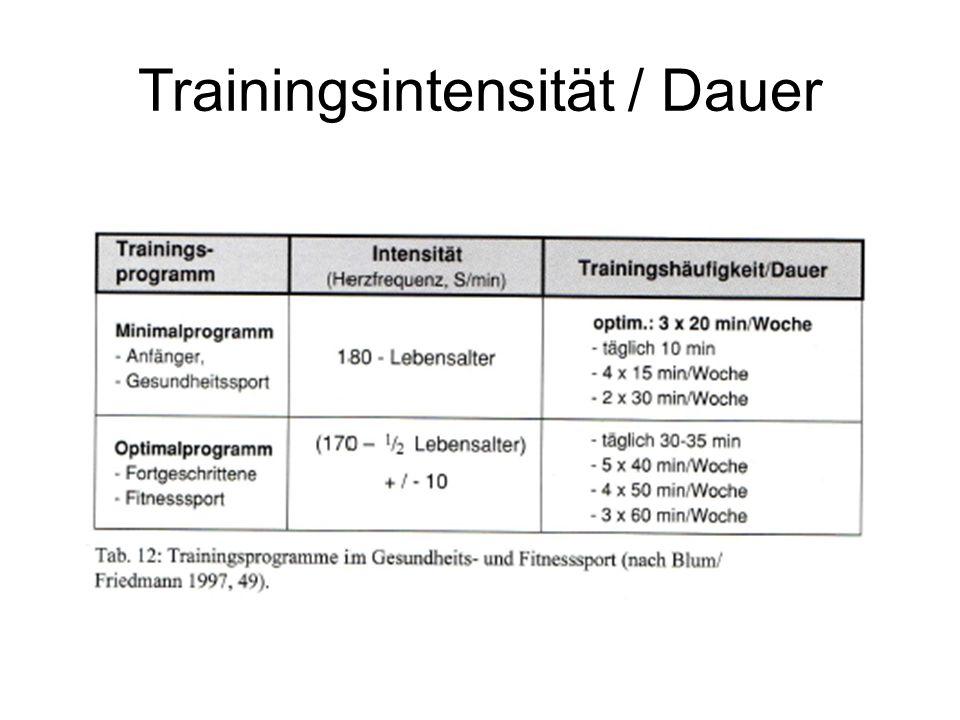 Trainingsintensität / Dauer