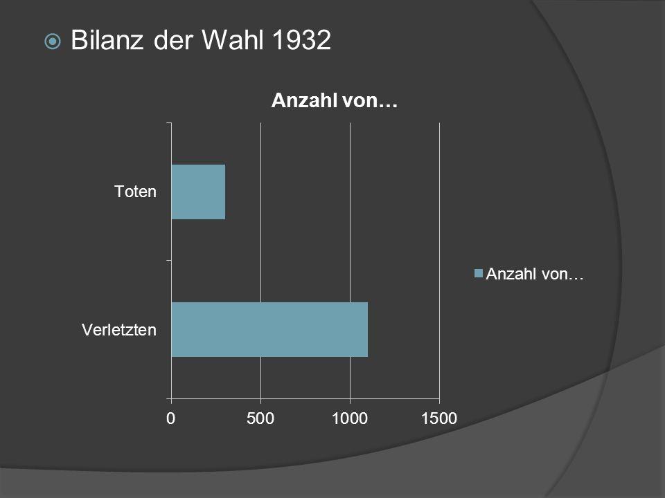 Bilanz der Wahl 1932