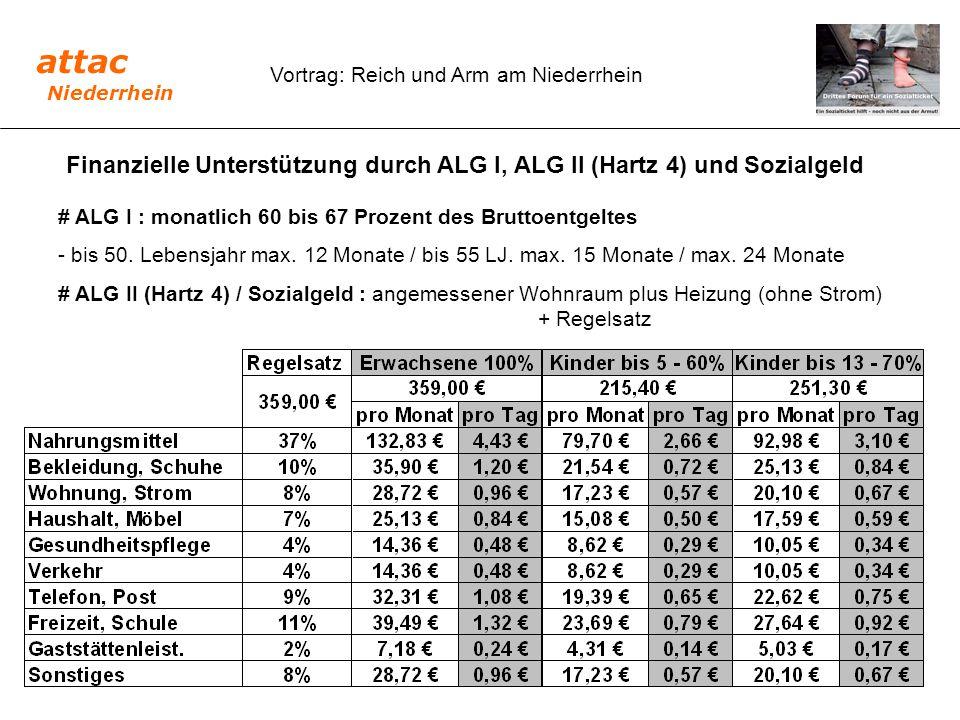 attac Niederrhein Vortrag: Reich und Arm am Niederrhein. Finanzielle Unterstützung durch ALG I, ALG II (Hartz 4) und Sozialgeld.